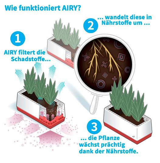 Wie funktioniert AIRY?